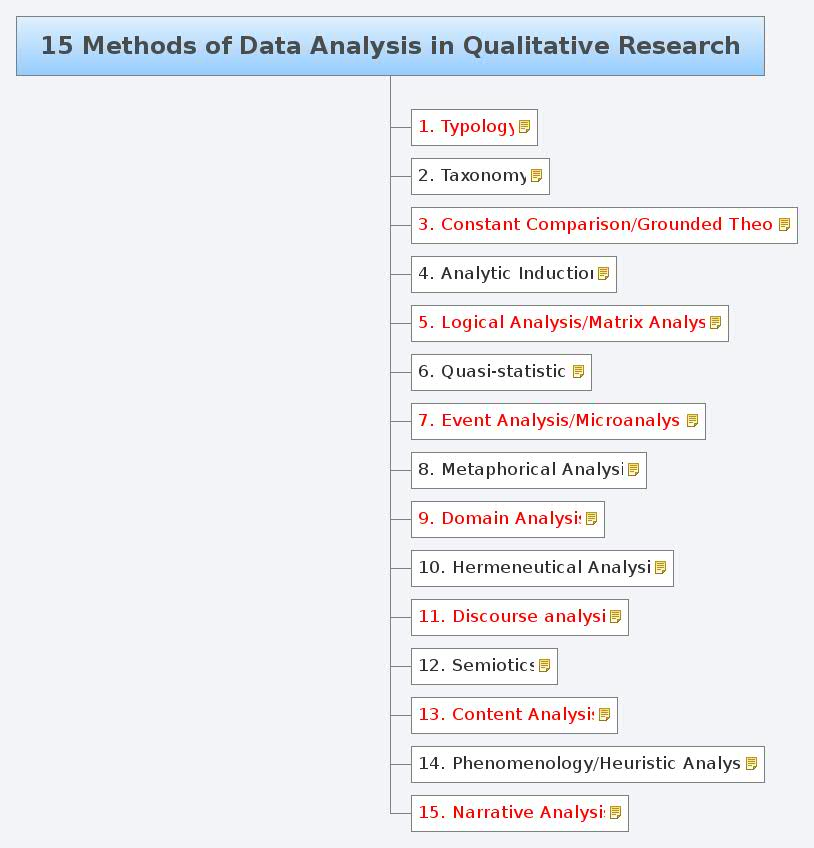 an analysis of qualitative research methods Theories and methods in qualitative data analysis a piece of qualitative research qualitative methods, using narrative and observation rather than.