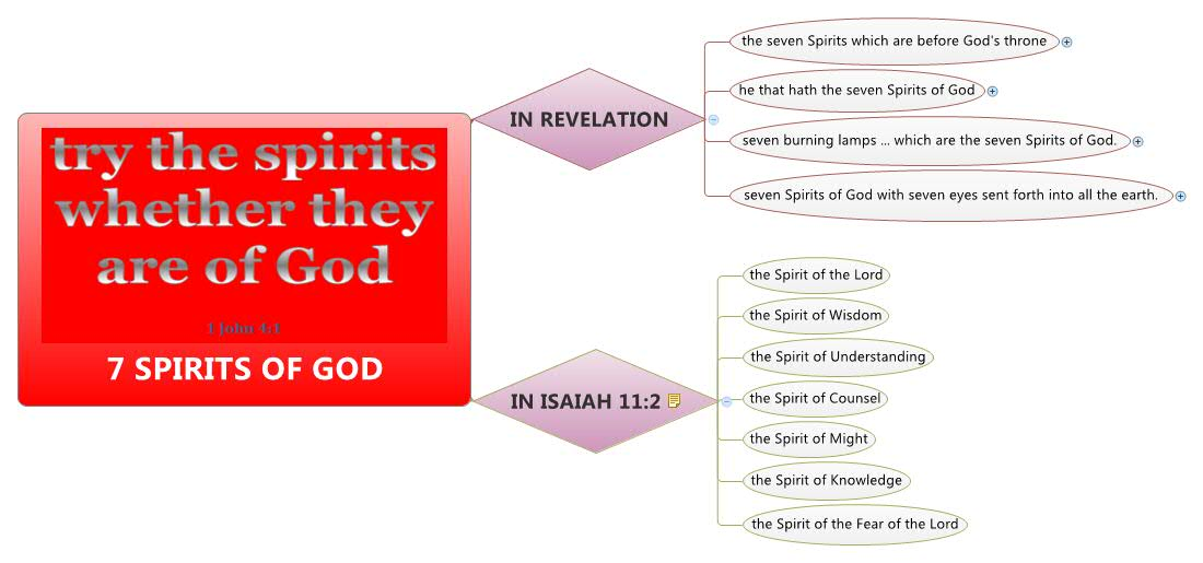 7 Spirits Of God http://www.xmind.net/m/iBwF/