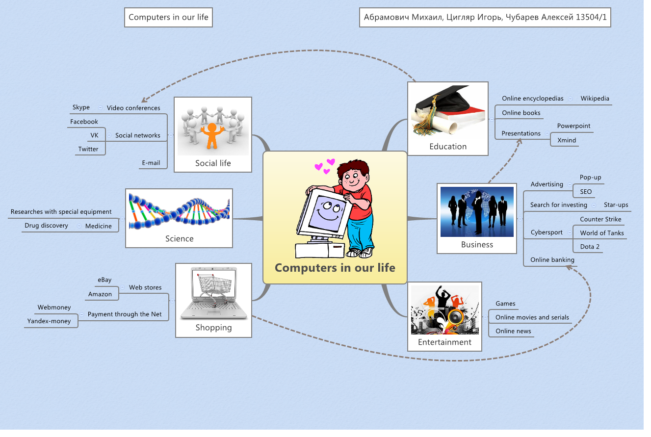 computers in our life essays The computers have not only enhanced the efficiency of the work but offer top notch results as well this is the reason that computers have become an important part of our lives and it is difficult to live without them.