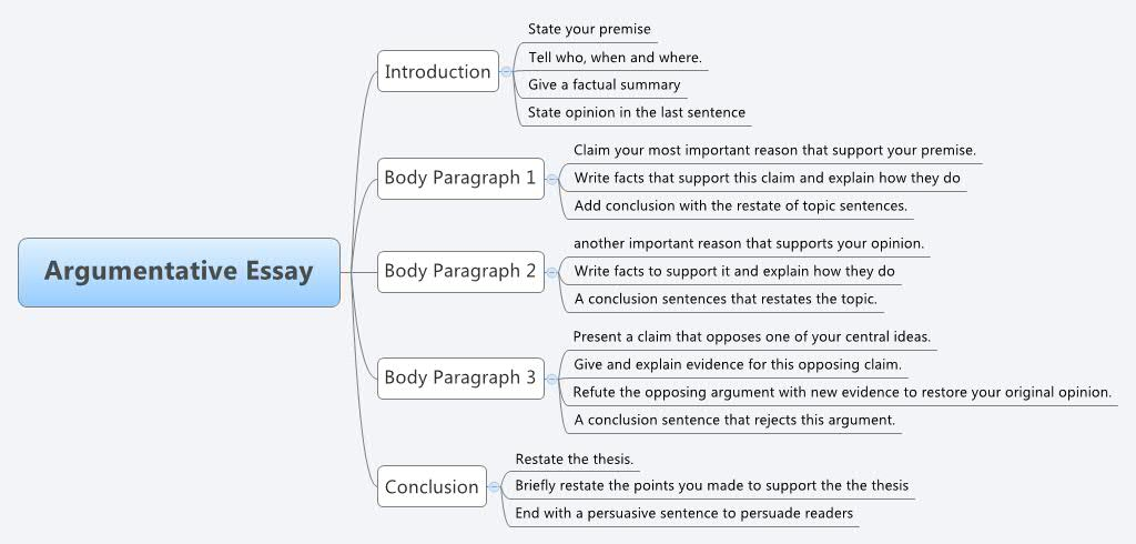 Essay structure | Learning Lab