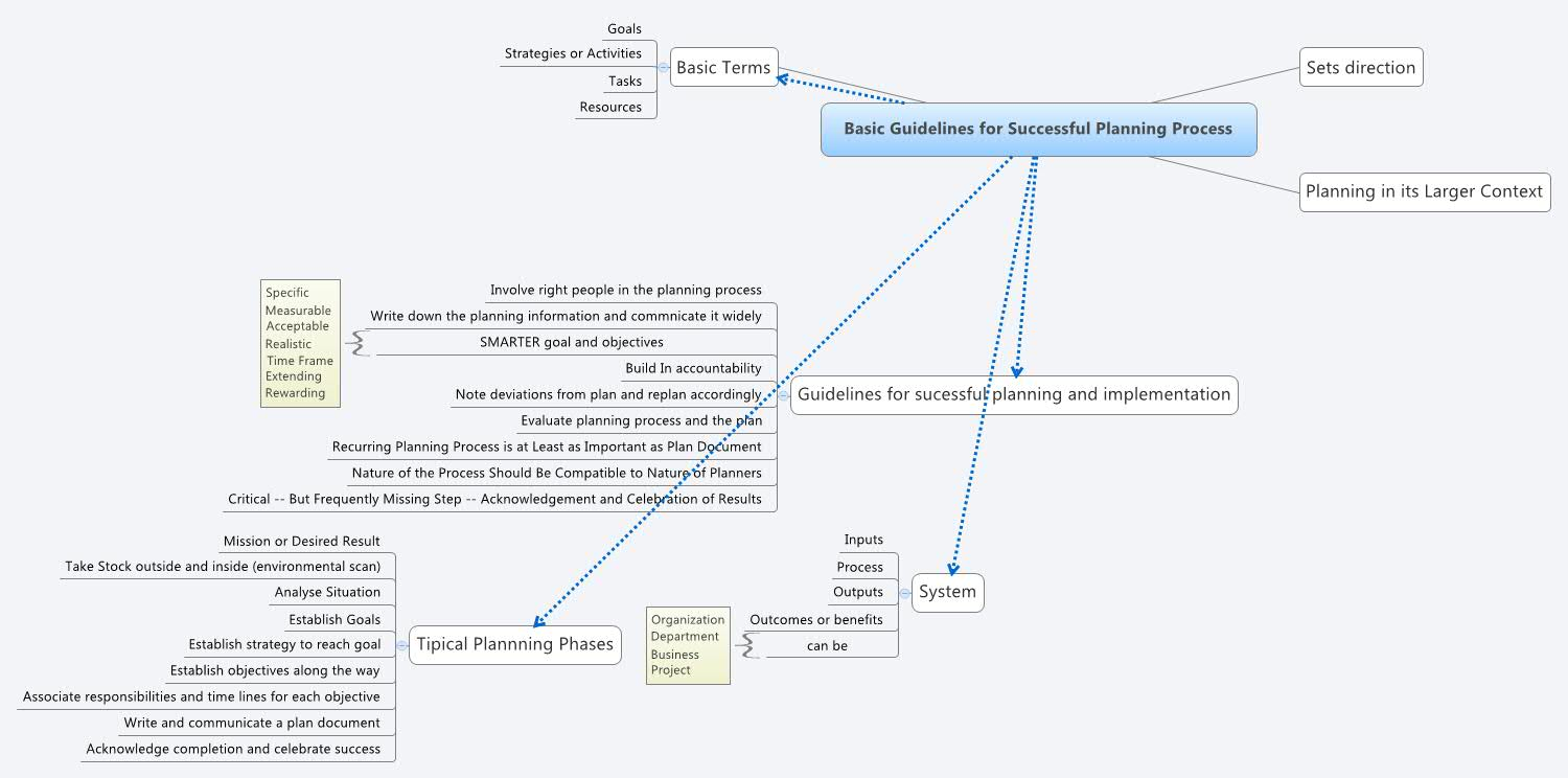 Business Plan For An Established Business