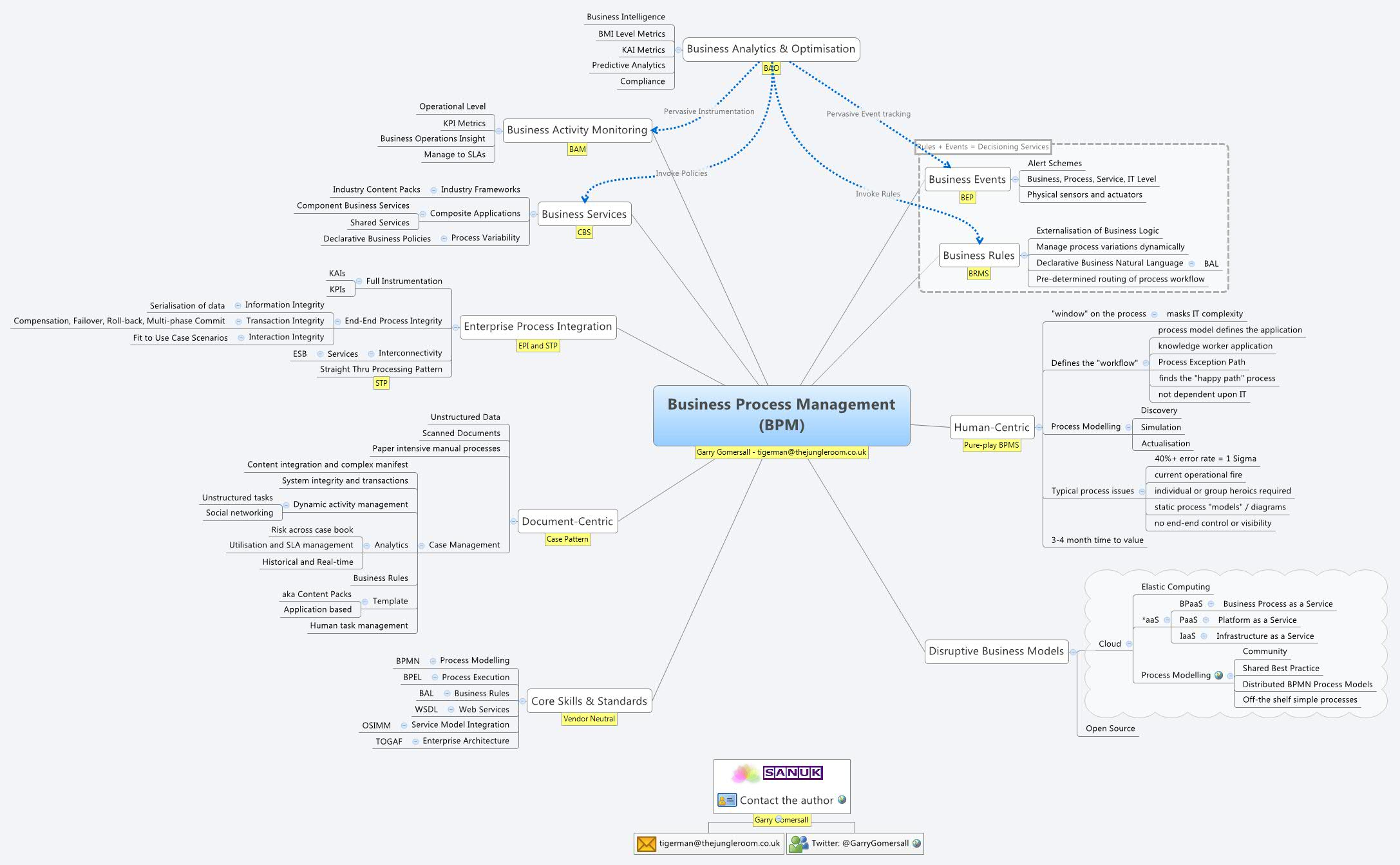 Sample Resume Business Process Management - frizzigame