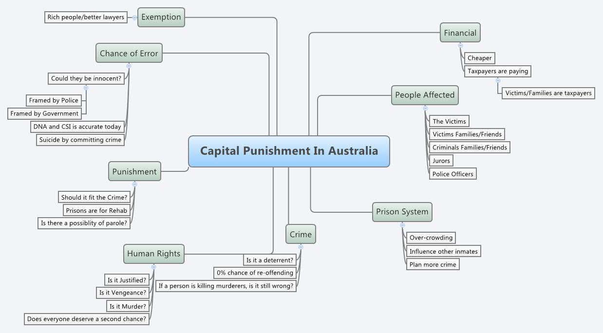 Capital punishment australia essay