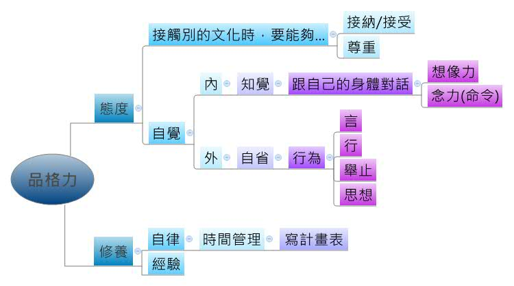 œ�格力 Paulayang Xmind The Most Professional Mind Map