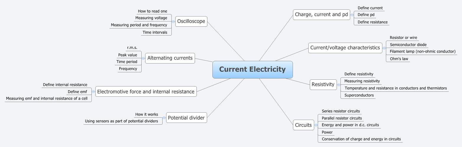 Current Electricity Alice G Xmind The Most