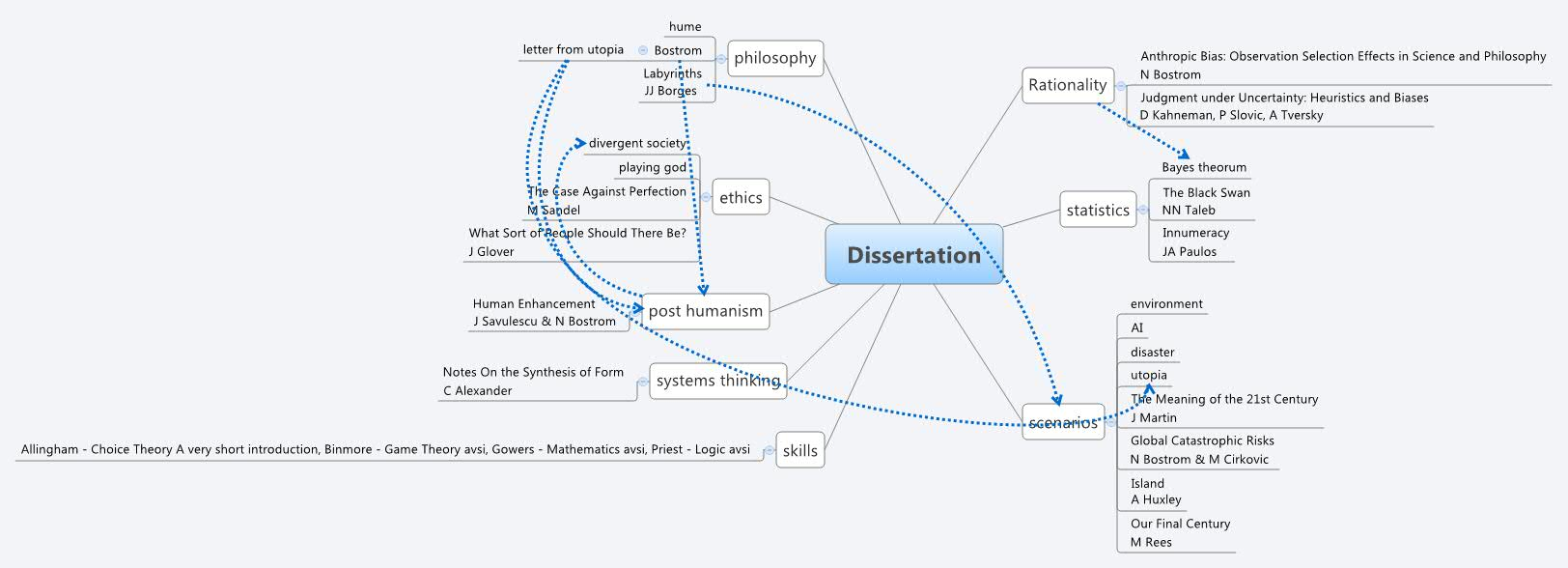 Dissertation Abstracts Online Microfilms