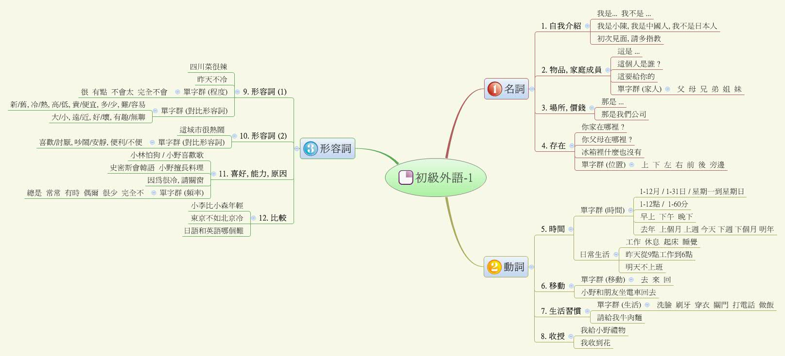 ň�級外語 1 Chungben Xmind The Most Professional Mind Map
