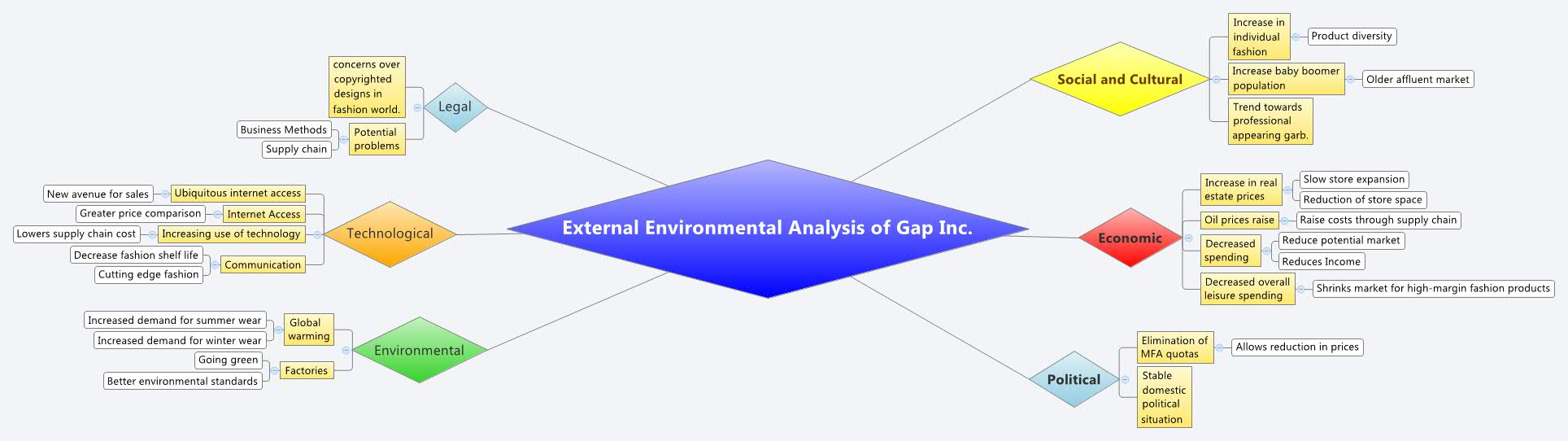 environmental analysis Environmental analysis - free download as word doc (doc / docx), pdf file (pdf), text file (txt) or read online for free.