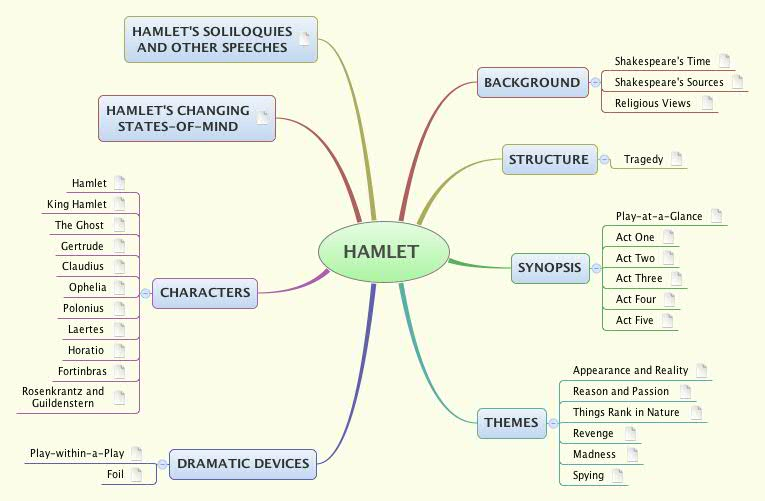 hamlet exam essay questions Major english writers 1 exam 2 essay questions due date wednesday analyze and explain one of the following issues in shakespeare's hamlet : (1.