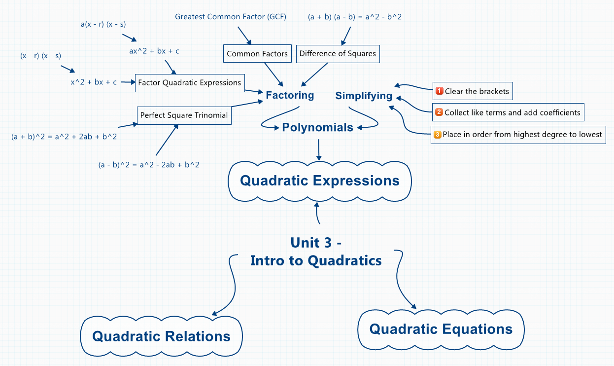 polynomials quadratic equation and highest degree The term with the highest degree is the quadratic  second-degree (quadratic) equation may have up to two  work for third and fourth degree polynomials,.