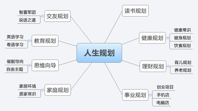 mind maps with Dp3i on Swot Ex le additionally Dp3i further George S Patton furthermore RX2V as well Peter Fr ton.