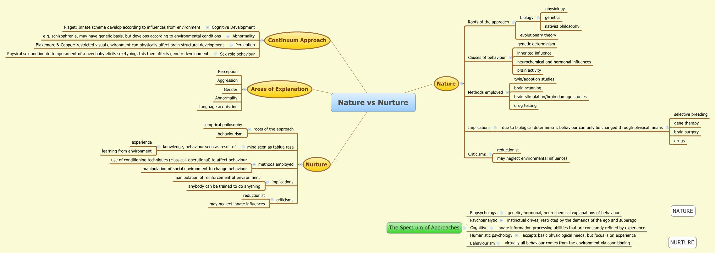 analyzing the historical issue between nature vs nurture When it comes to the nature vs nurture debate, which camp do you sit in well, you're both right because it's a draw the study, published in nature geneti.