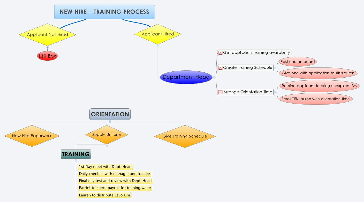 New hire training process