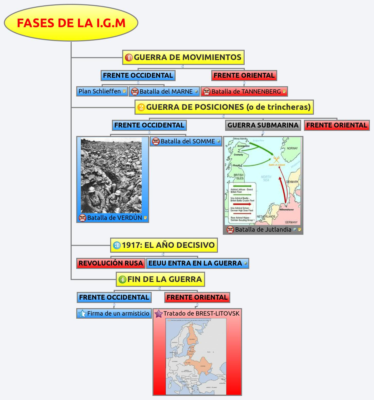 Fases de la i g m krsti xmind the most professional mind map software