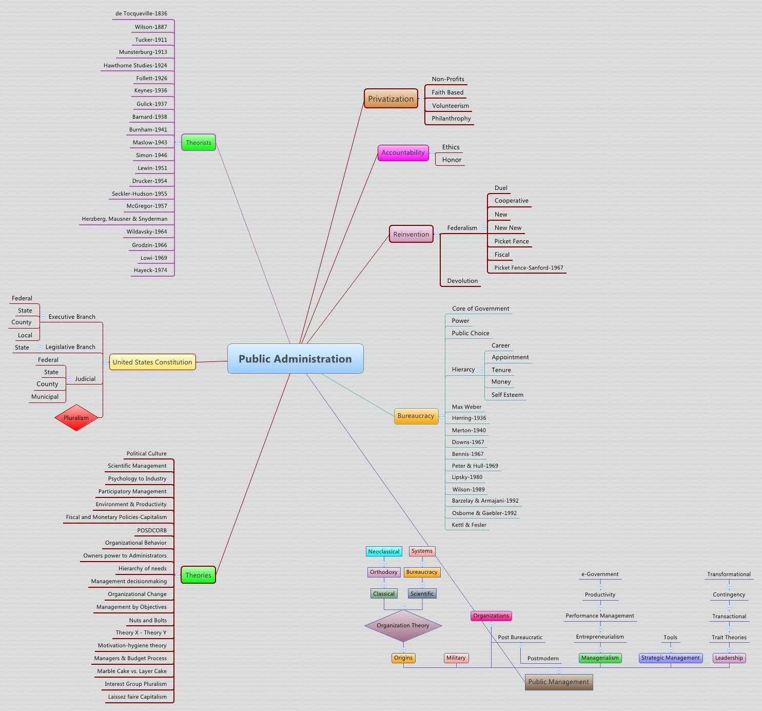 Xmind Share Xmind The Most Popular Mind Mapping
