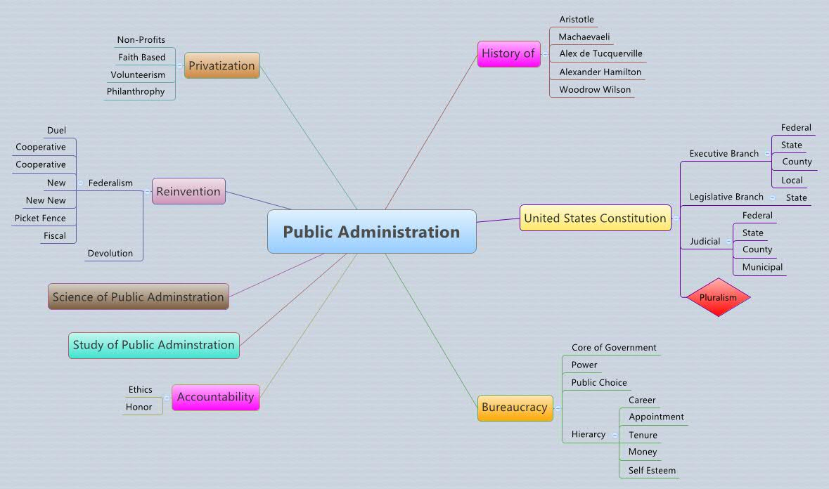public administration and ethics Polsc241: introduction to public administration  introduction to public administration  the importance of ethics and accountability in public.