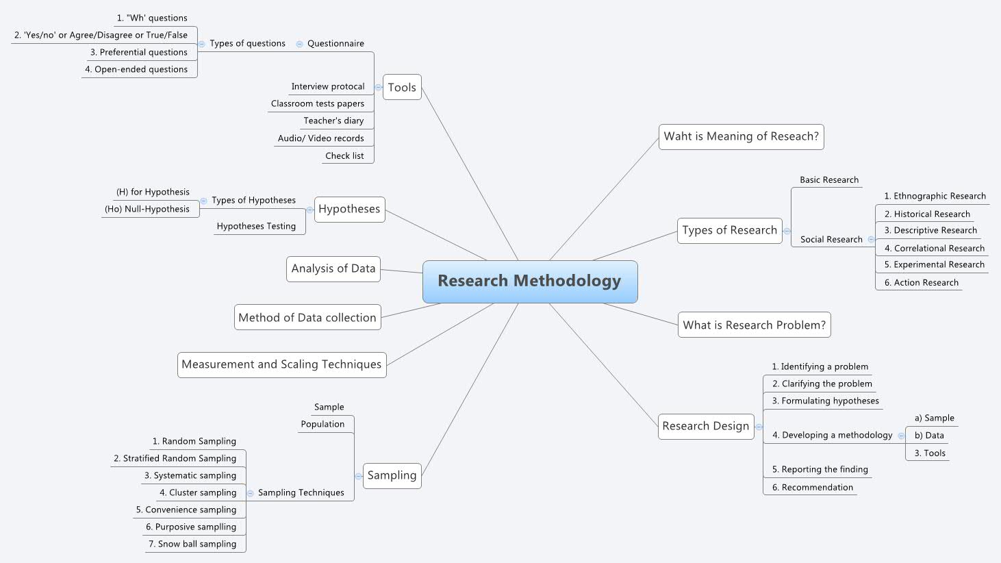 what is the meaning of research methodology