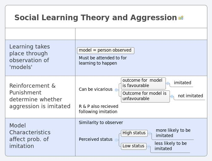 theories of learning 2 essay Theories of learning fill in the following boxes by defining elemental and holistic models of development then you will describe 2 theories, including.