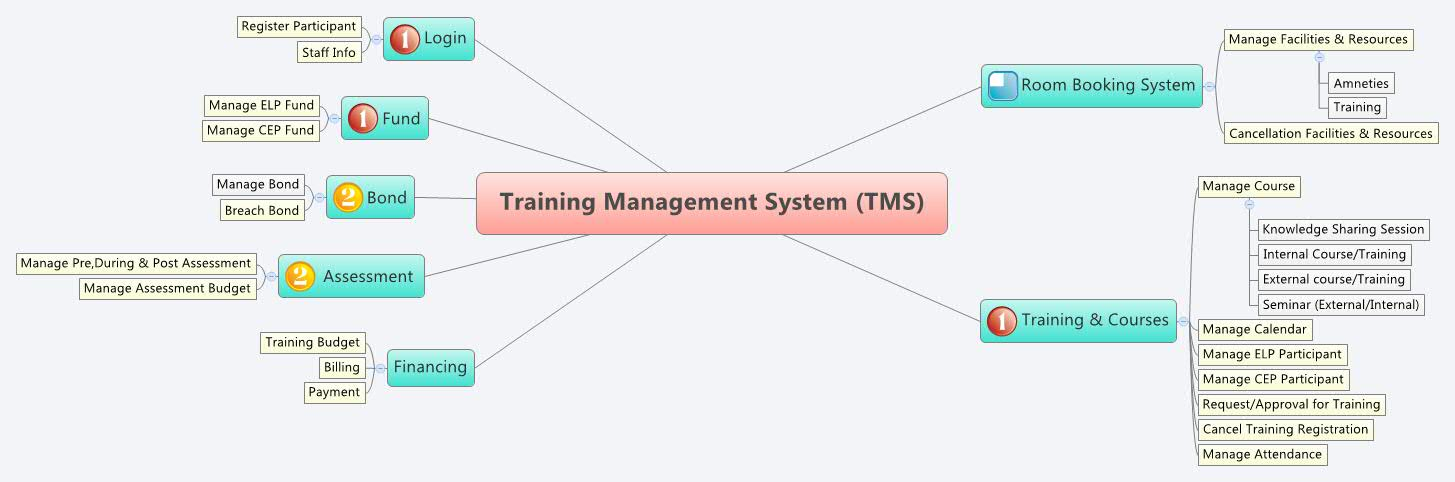 dissertation management system training Content management system training previous pause next this website is intended to provide content editors with the information they need to manage content on department websites.