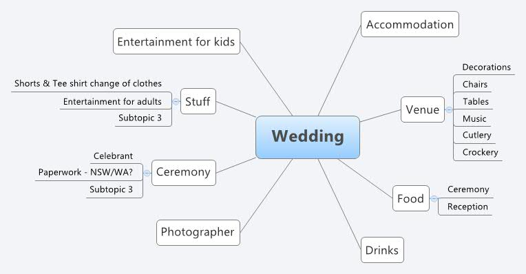 wedding dcorcoran xmind the most professional mind