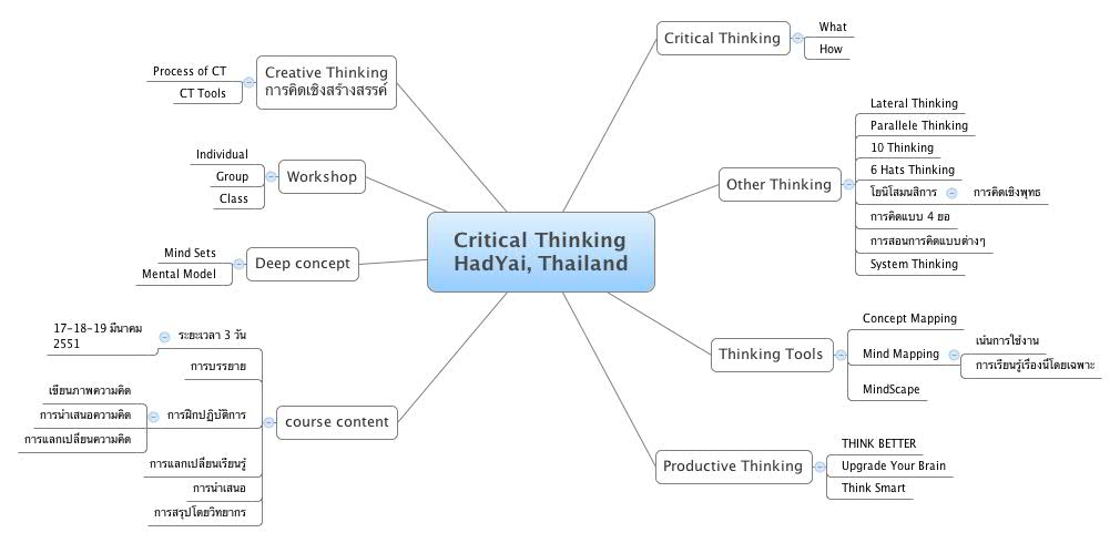 Critical Thinking Map