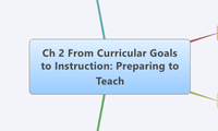 Ch 2 From Curricular Goals to Instruction: Preparing to Teach