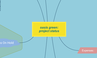 Oasis Green: Project Status