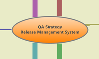 QA Strategy 