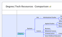 Degree/Tech Resources  Comparison