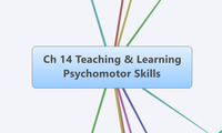 Ch 14 Teaching & Learning Psychomotor Skills