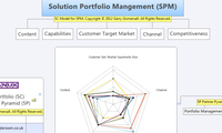 Solution Portfolio Mangement (SPM)