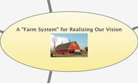"A ""Farm System"" for Realizing Our Vision"