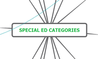 Special Ed Categories
