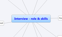 Interview - role & skills