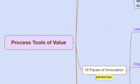 Process Tools of Value