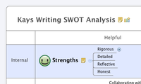 Kays Writing SWOT Analysis