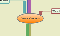 Dental Cements
