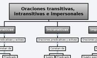 Oraciones transitivas, intransitivas e impersonales