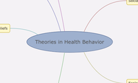 Theories in Health Behavior