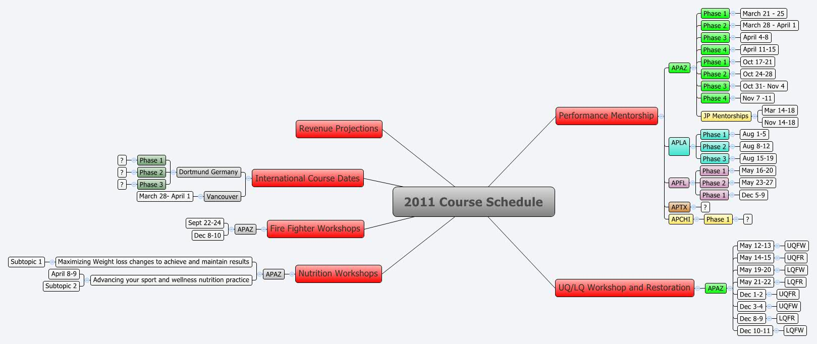 edexcel coursework timetable 2011 Exam timetables for all uk and international edexcel and btec examinations.