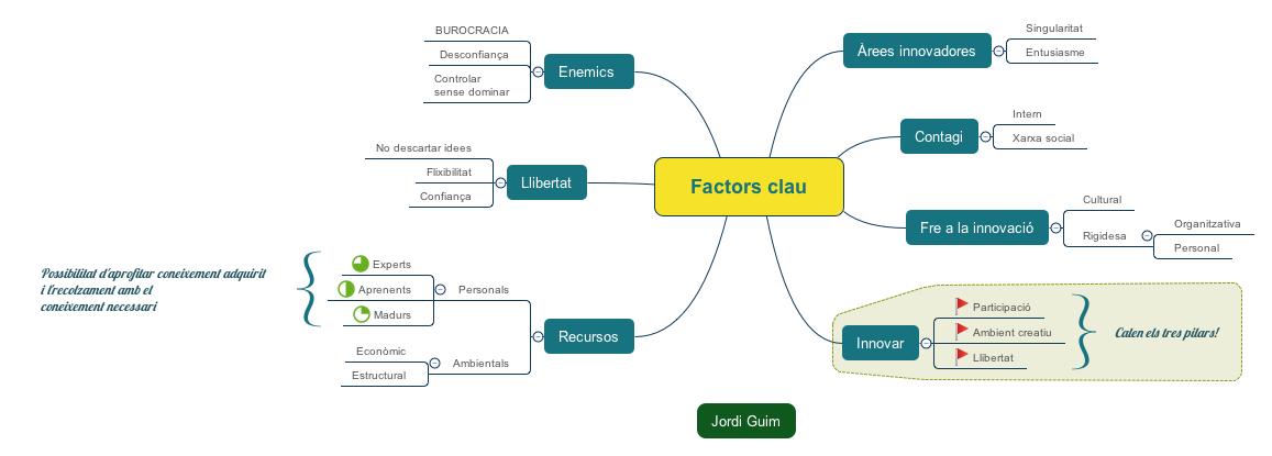 Factors clau