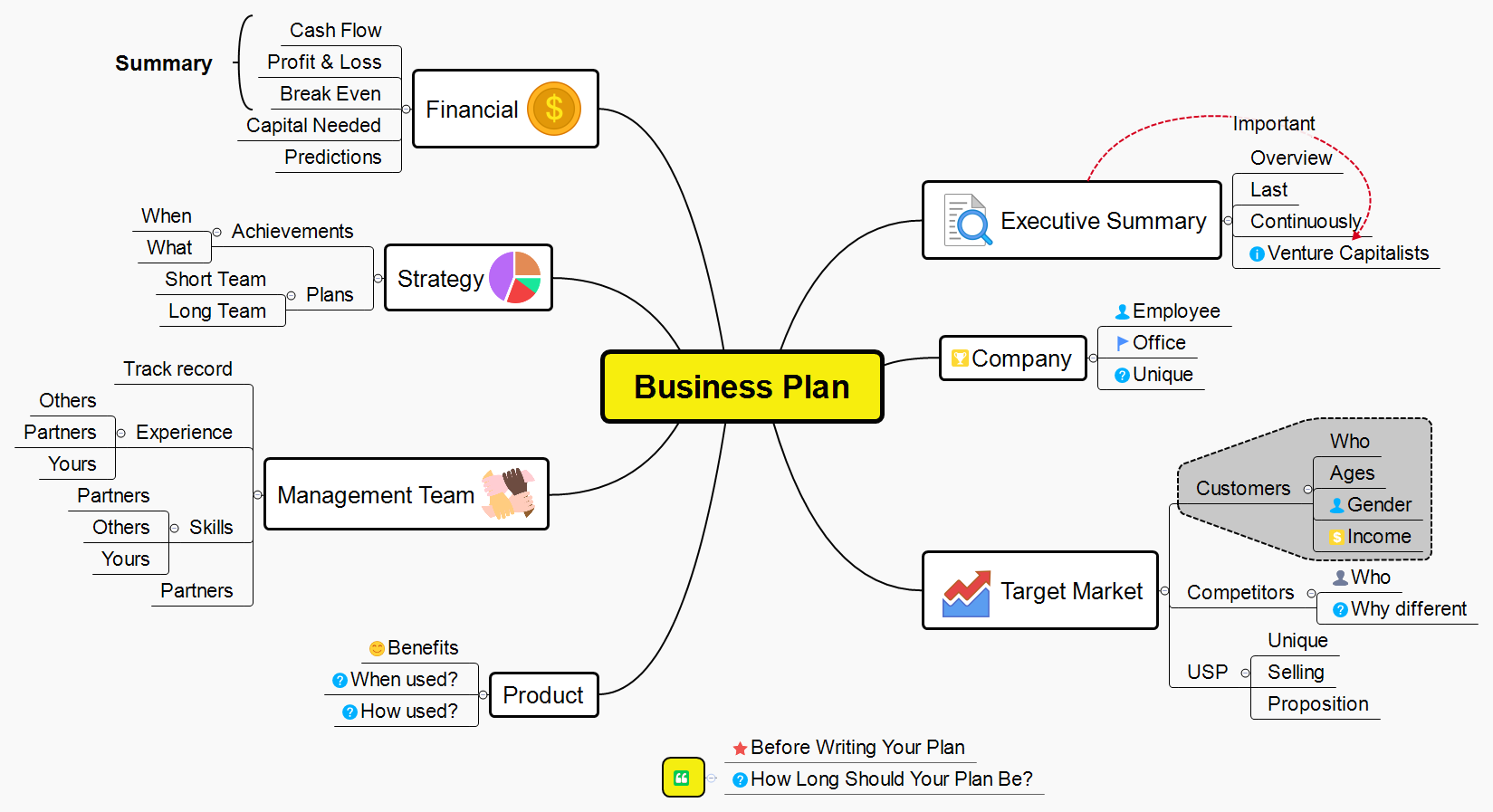 Business Plan From XMind 8 Templates -- XMind Online Library