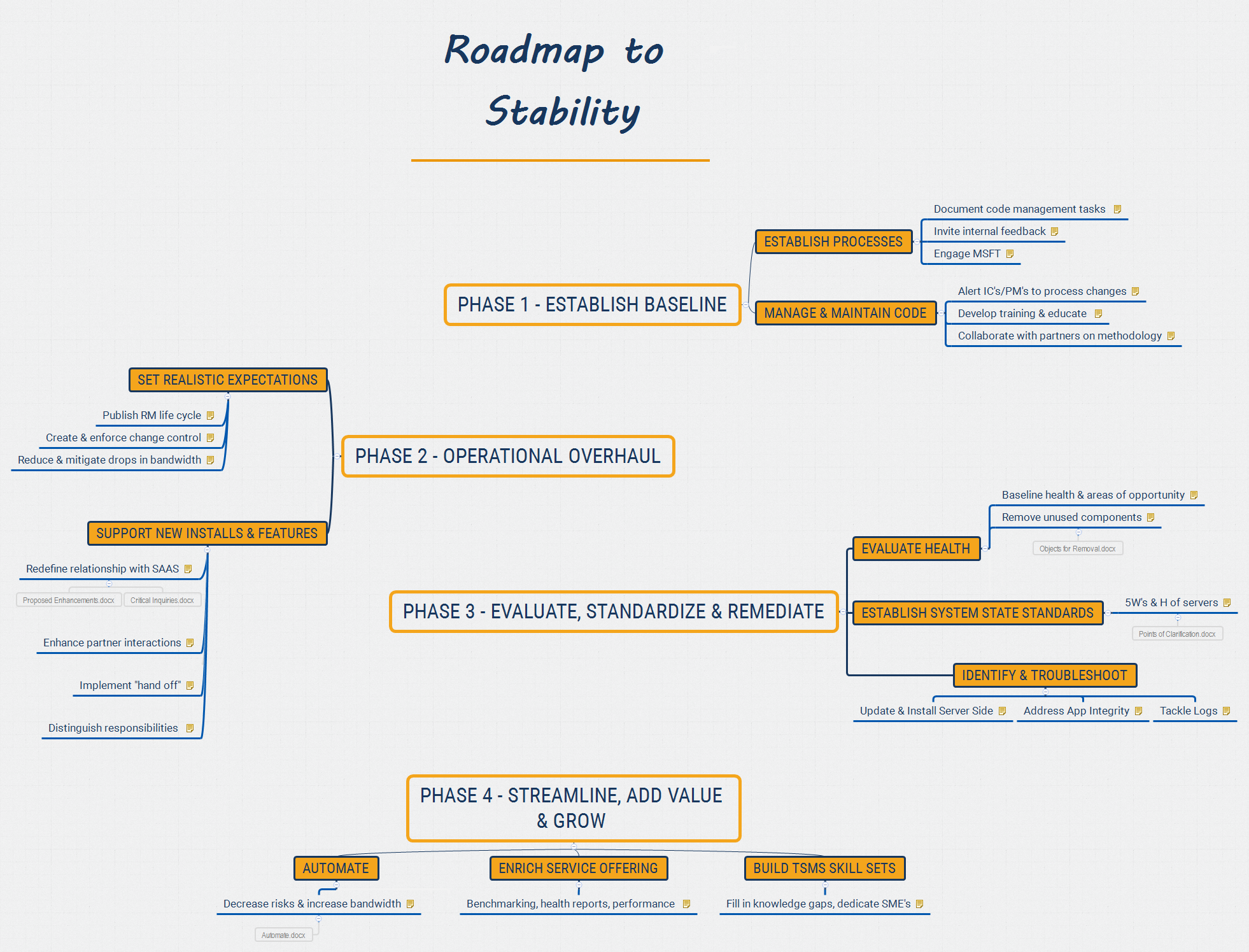 roadmap to stability