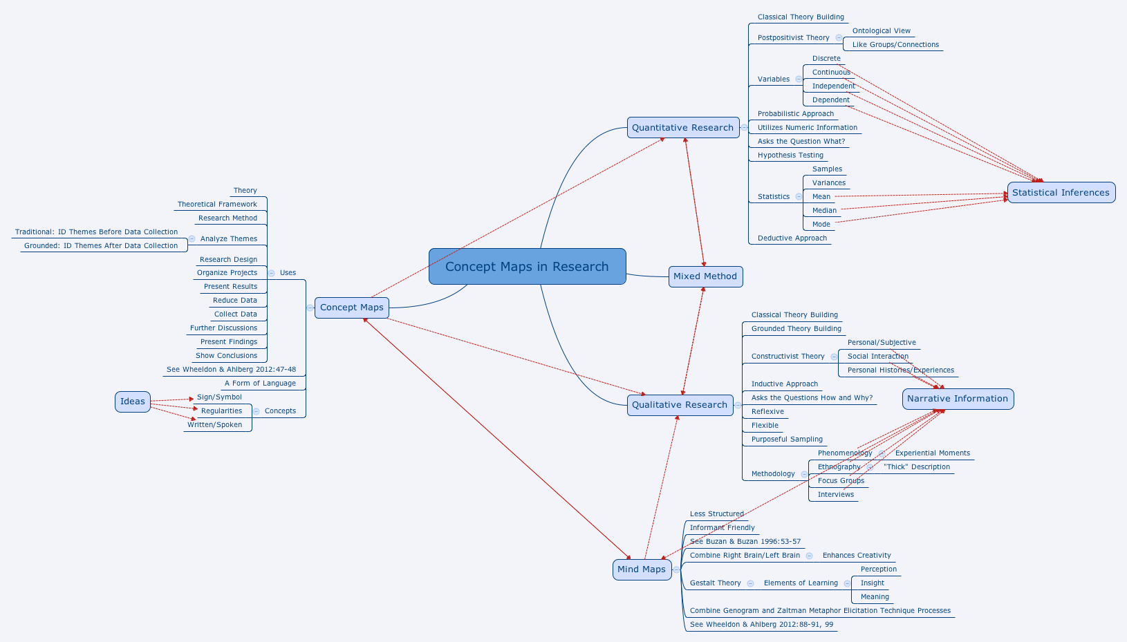 concept maps in research xmind online library - Online Concept Maps