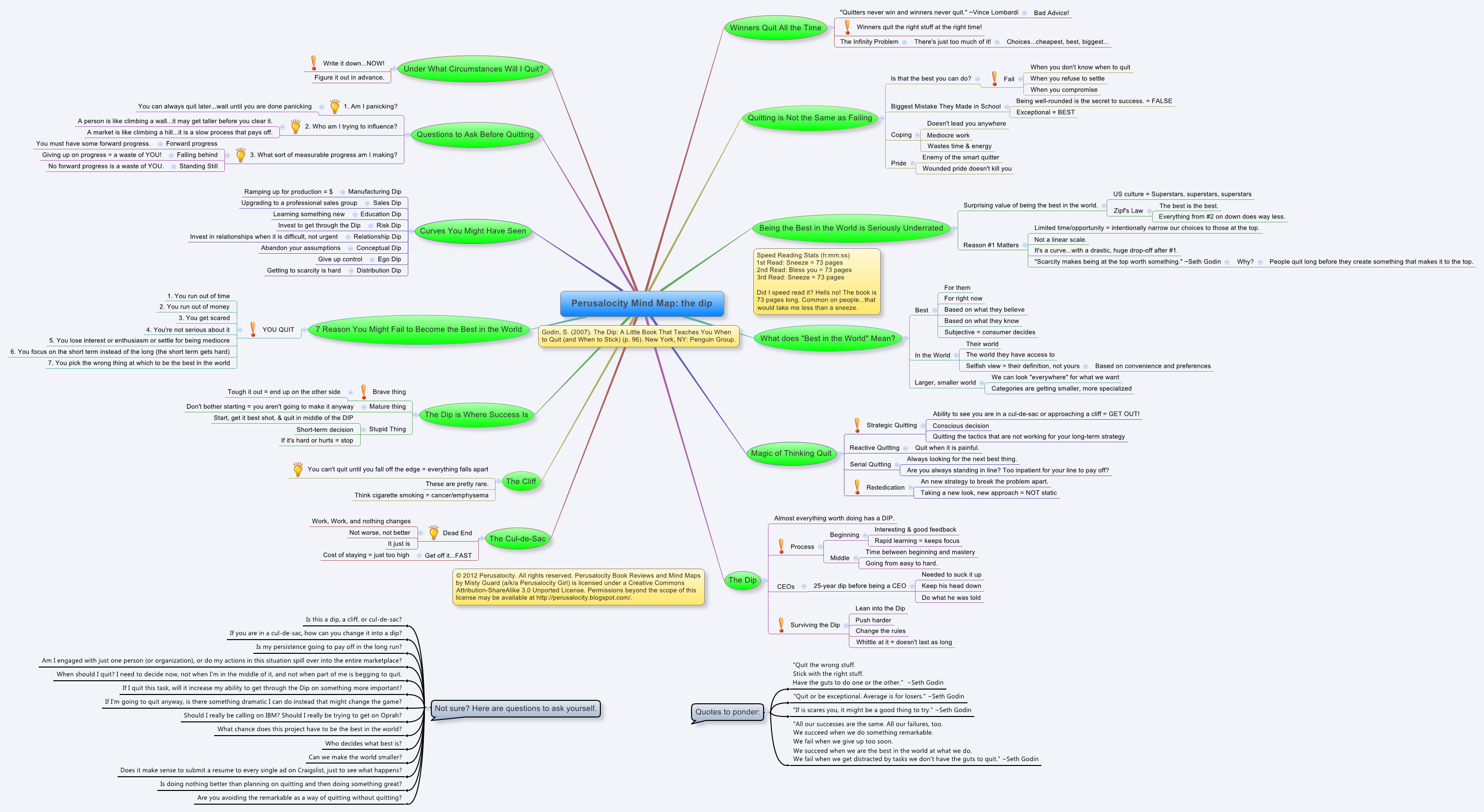 perusalocity mind map the dip - Making A Mind Map Online