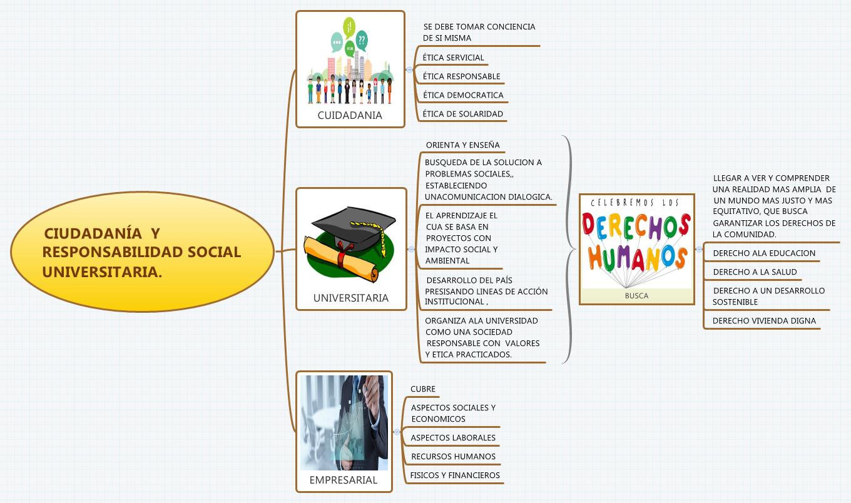 CIUDADANÍA  Y RESPONSABILIDAD SOCIAL UNIVERSITARIA.