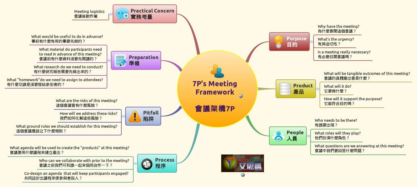 7P's Meeting Framework 會議架...