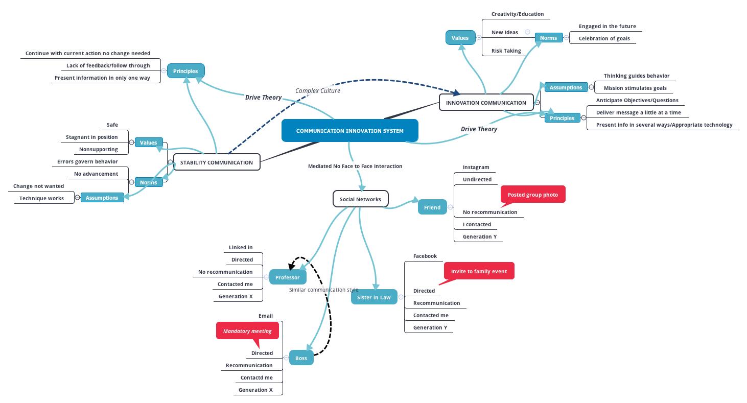 Communication Innovation System