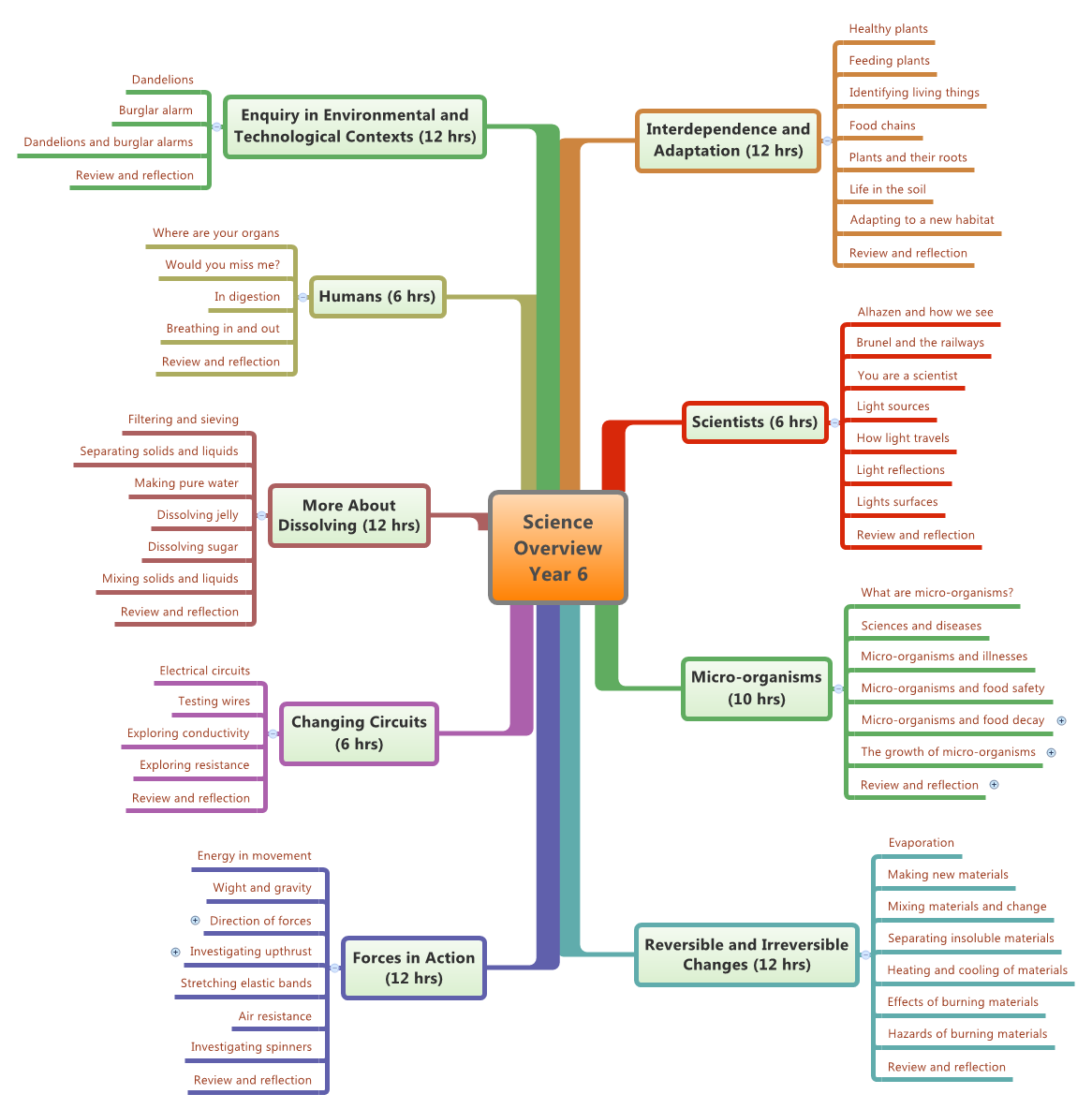 Xmind Share Mind Mapping Software Circuit Diagram Year 6 Thumbnail Of Map Science Overview