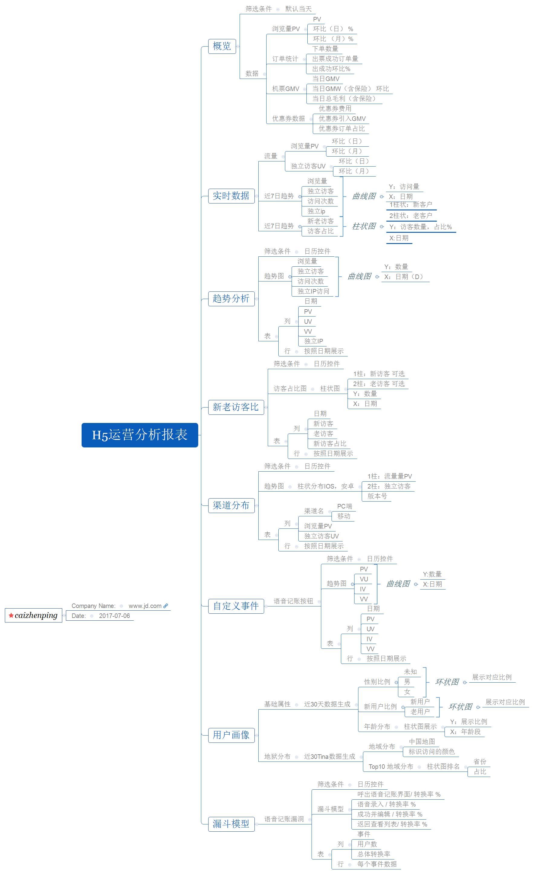 H5运营分析报表